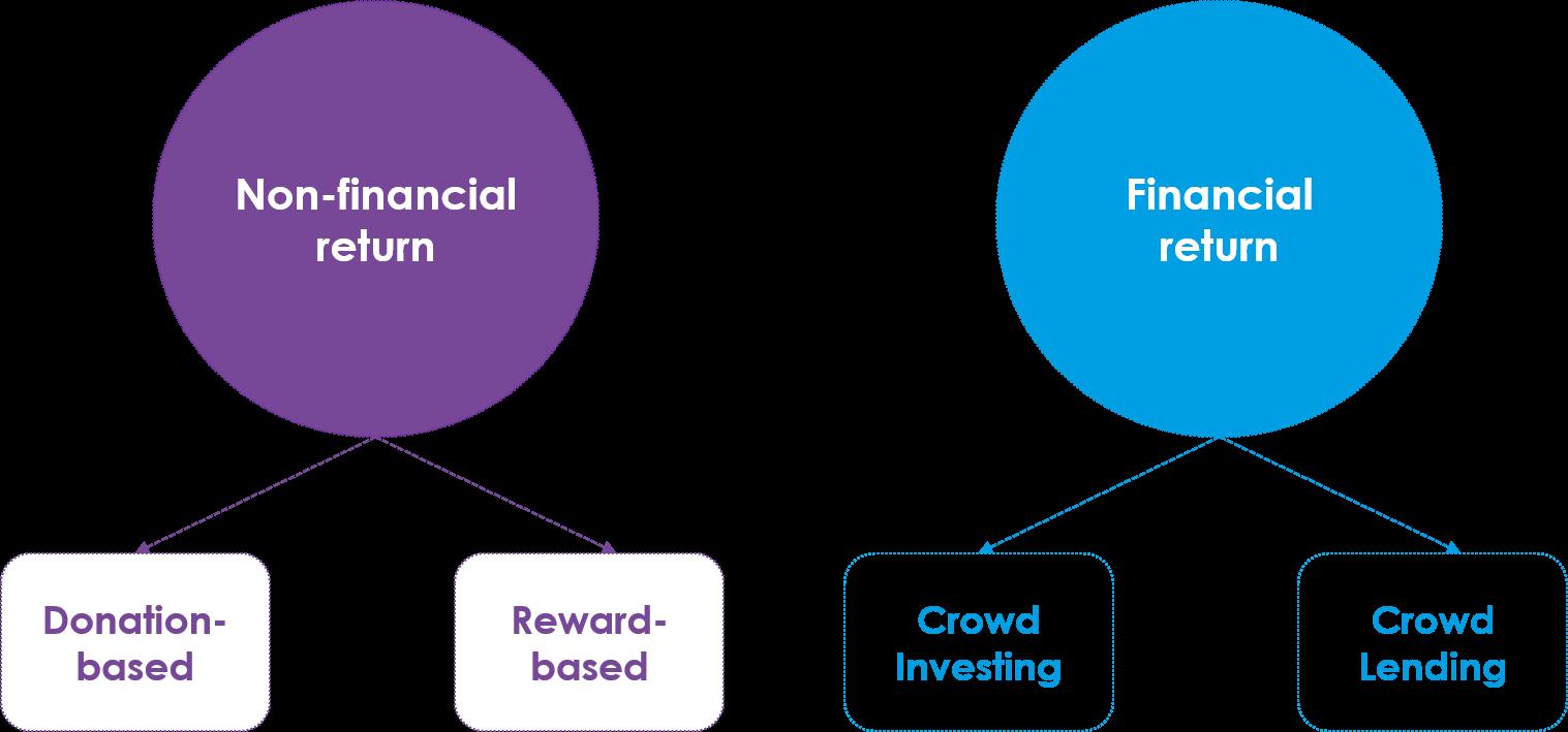 Applying VAT to Crowdfunding