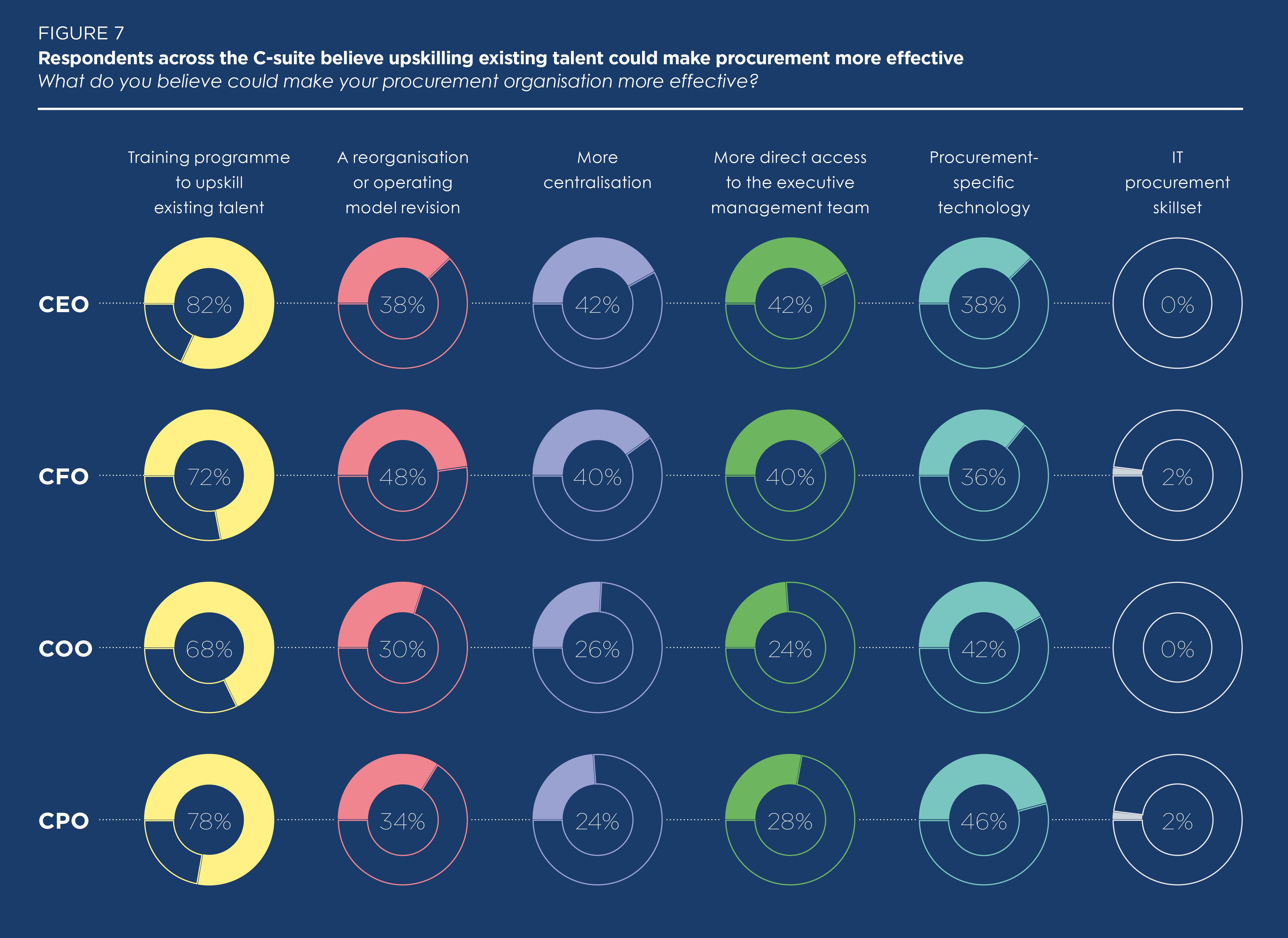 Upskilling procurement talent