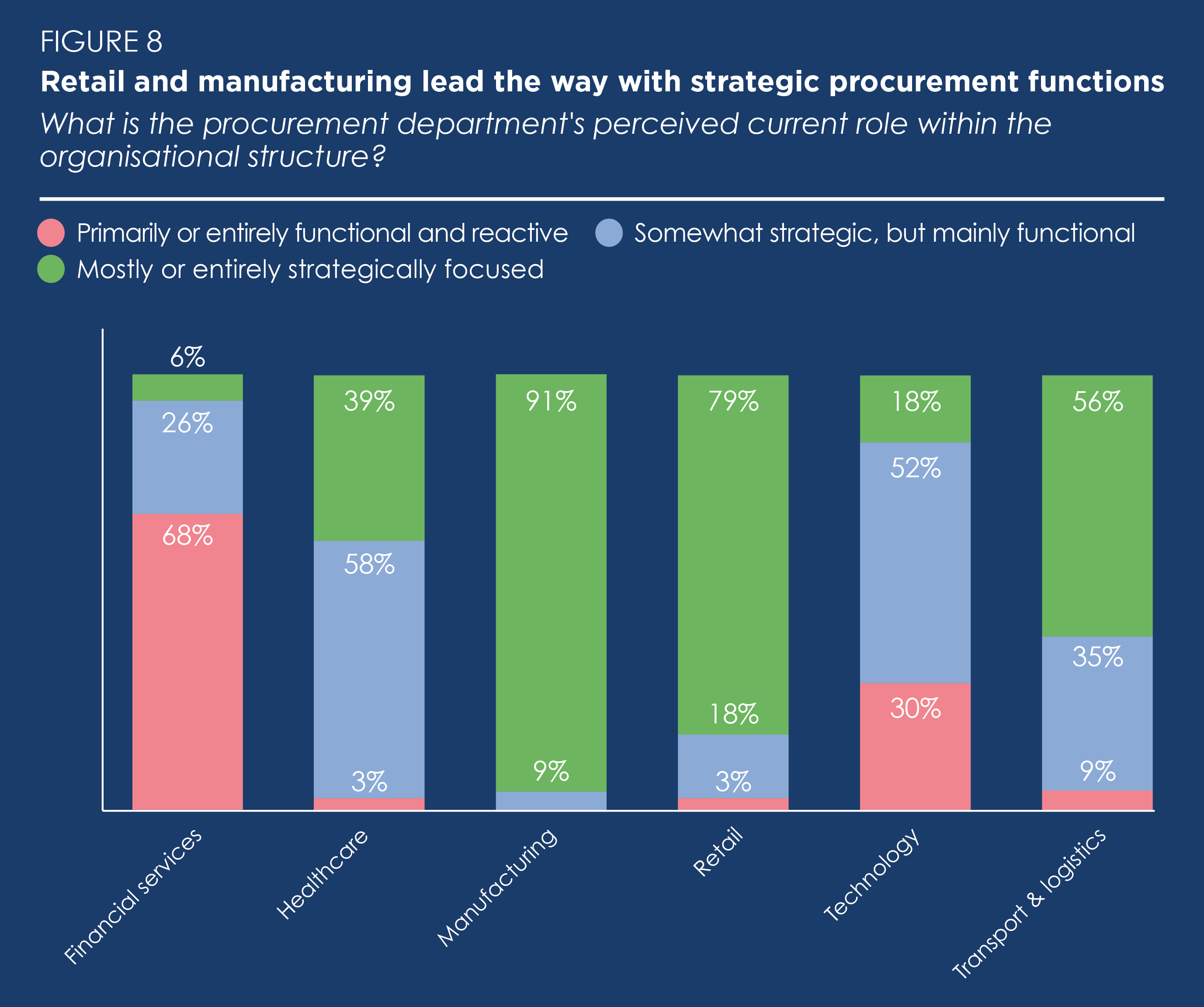 How strategic is your procurement function?