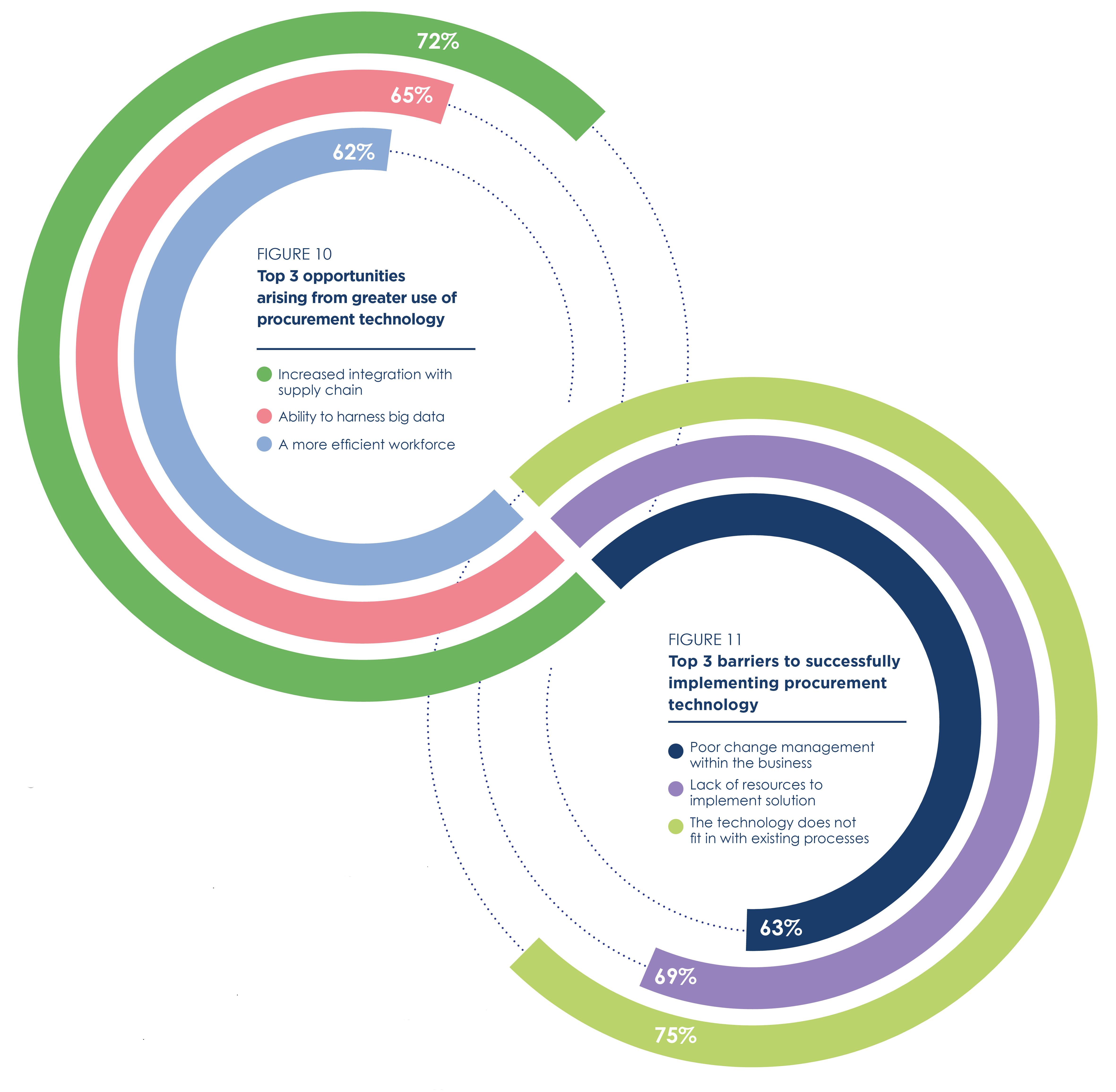 Top 3 procurement technology opportunities & threats
